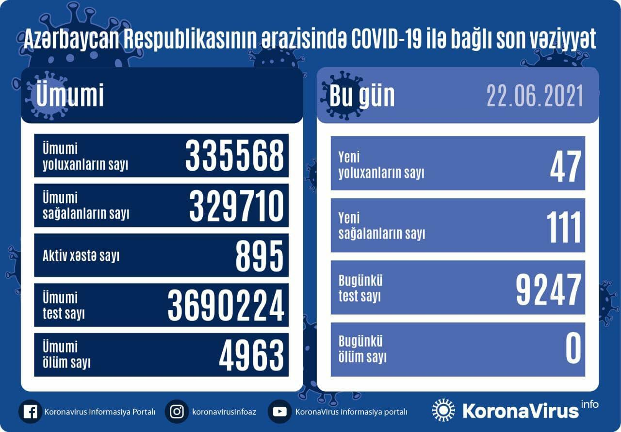 В Азербайджане выявлено еще 47 случаев заражения коронавирусом