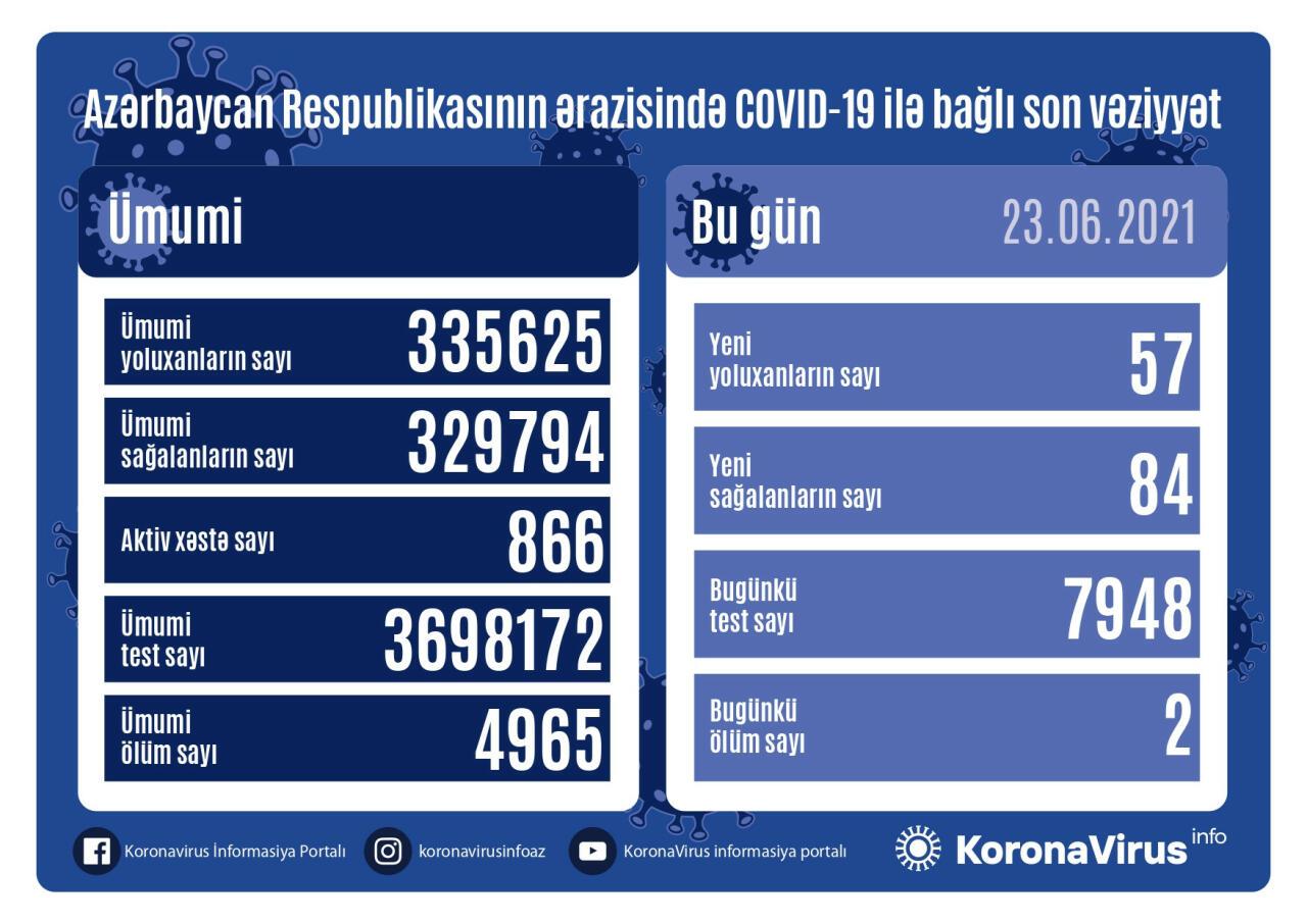 В Азербайджане выявлено еще 57 случаев заражения коронавирусом