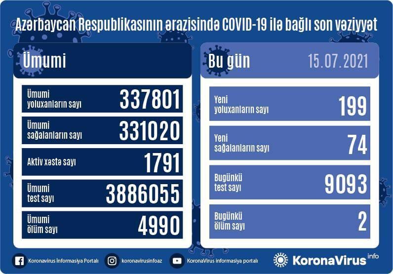 В Азербайджане выявлено еще 199 случаев заражения коронавирусом