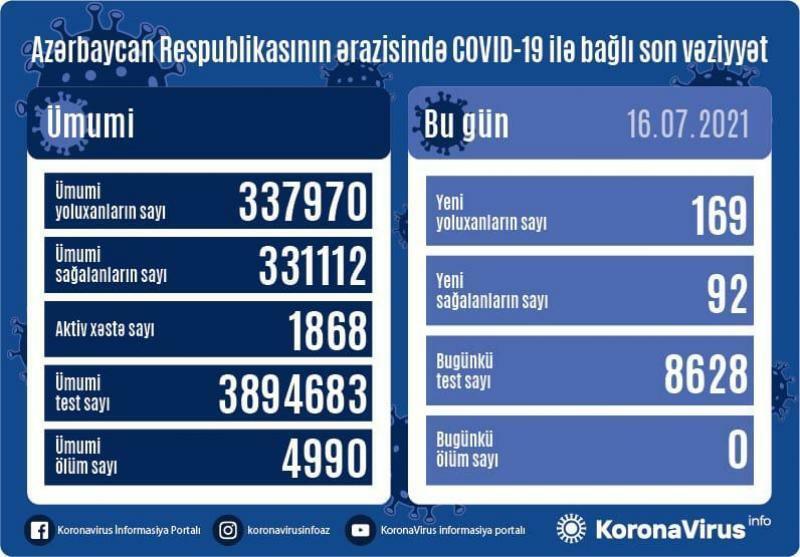 В Азербайджане выявлено 169 новых случаев заражения коронавирусом