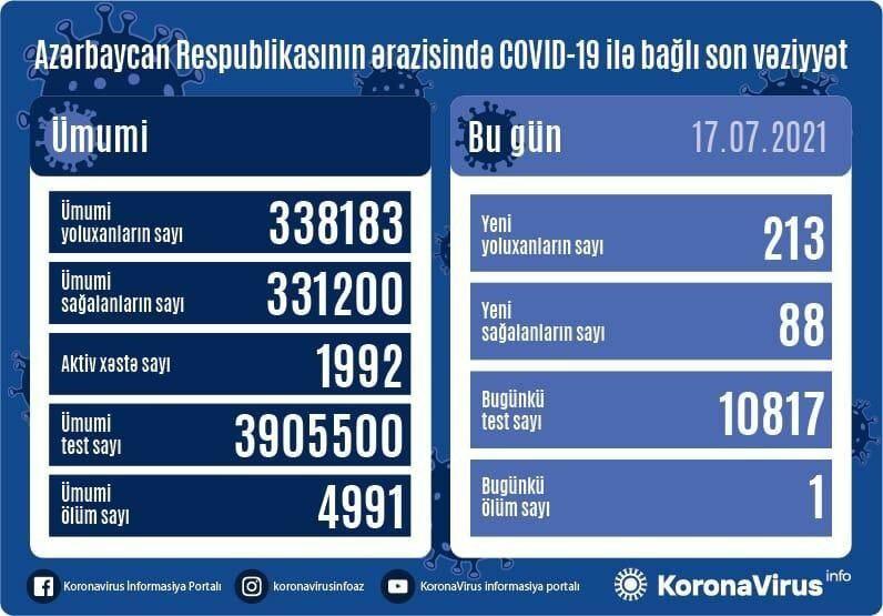 В Азербайджане выявлено еще 213 новых случаев заражения коронавирусом