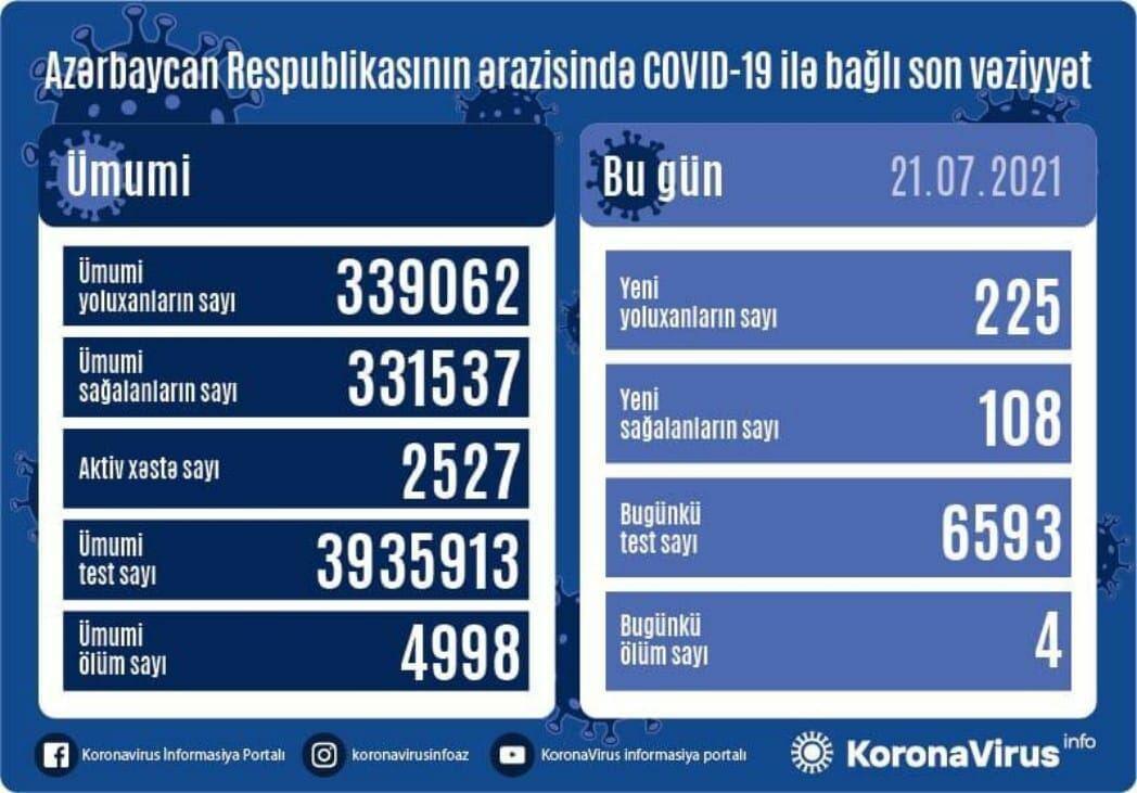 В Азербайджане выявлено 225 новых случаев заражения коронавирусом, выздоровели 108 человек