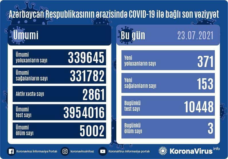 В Азербайджане выявлен 371 заразившийся коронавирусом