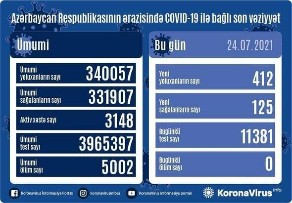 В Азербайджане выявлено 412 случаев заражения коронавирусом