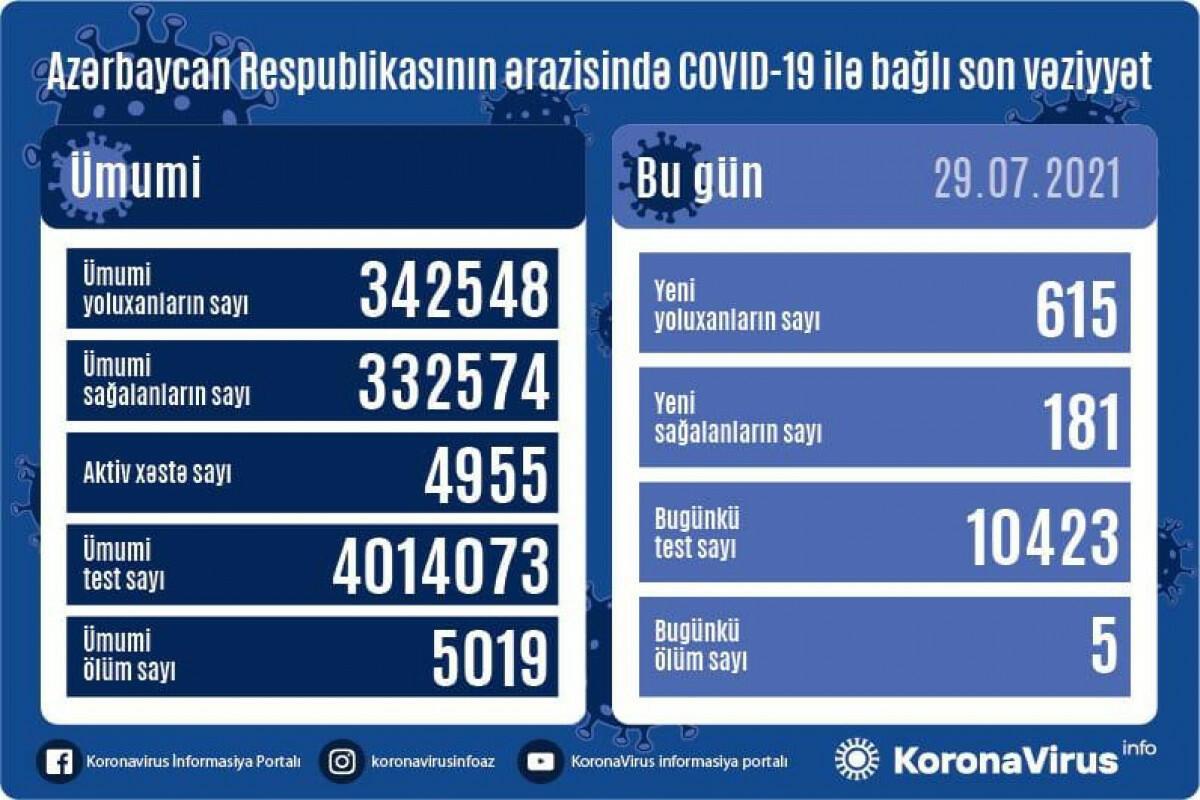 В Азербайджане выявлено еще 615 случаев заражения коронавирусом