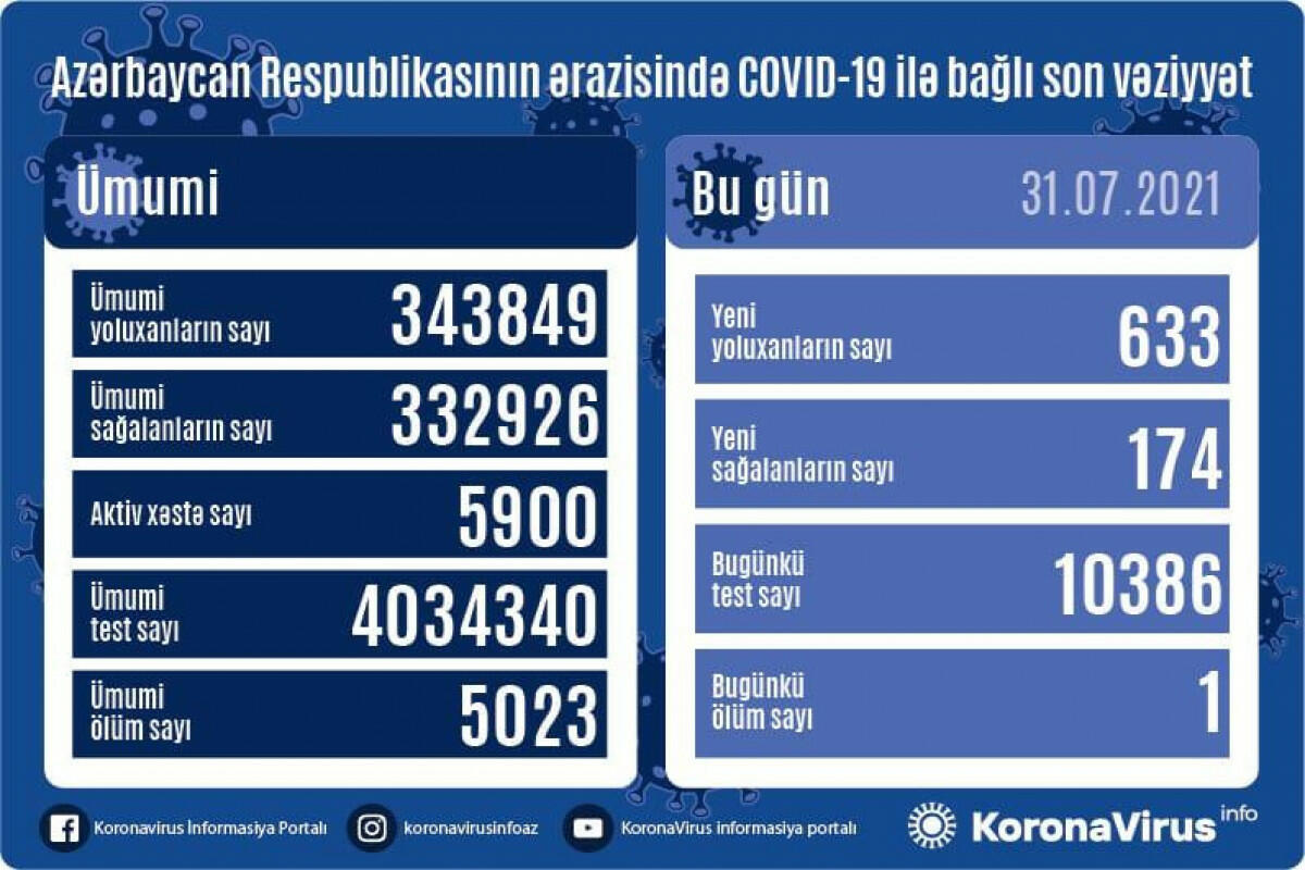 Ölkə üzrə COVID-19-a yoluxma STATİSTİKASI
