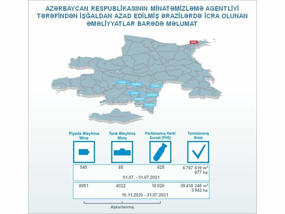 Агентство Азербайджана по разминированию отчиталось по итогам работы за июль