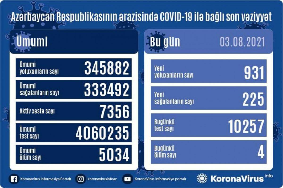 В Азербайджане за сутки выявлен 931 случай заражения коронавирусом