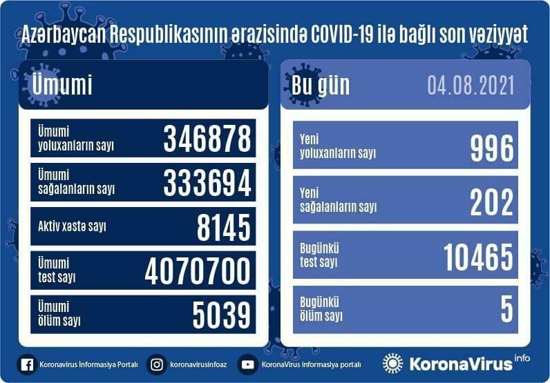 В Азербайджане за сутки выявлено 996 случаев заражения коронавирусом