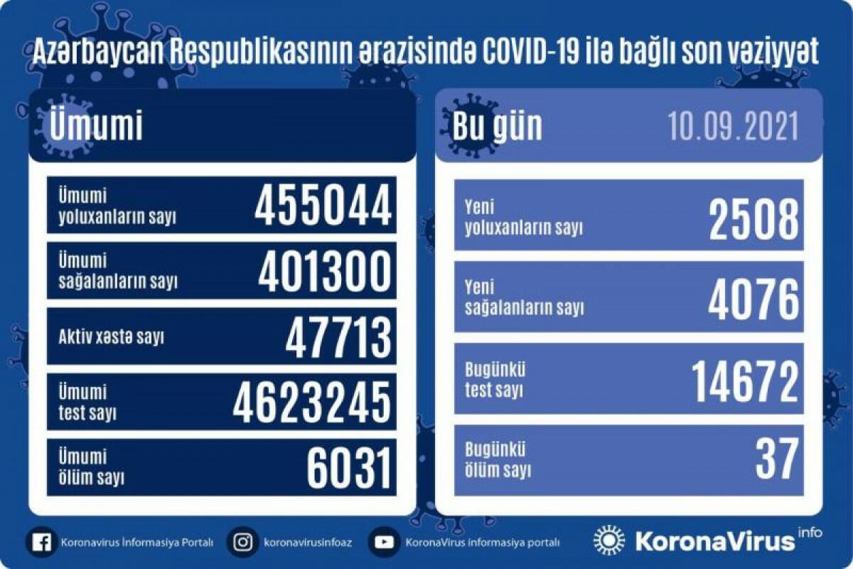 В Азербайджане выявлено еще 2508 случаев заражения коронавирусом