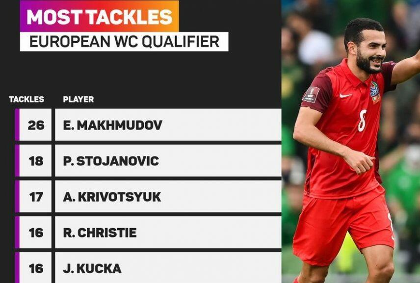 Азербайджанcкий футболист лидирует по отборам в Европе