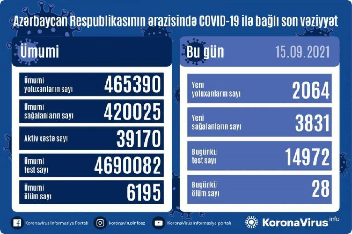 В Азербайджане за сутки выявлено 2064 случая заражения коронавирусом