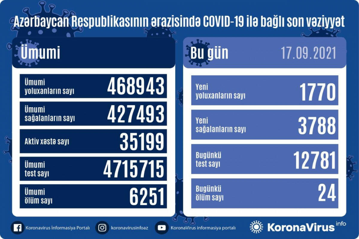 В Азербайджане выявлено еще 1770 случаев заражения коронавирусом