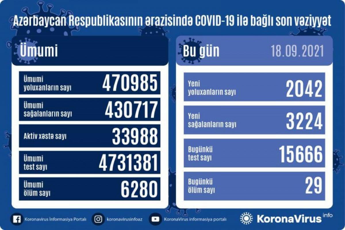 В Азербайджане выявлены еще 2042 случая заражения коронавирусом