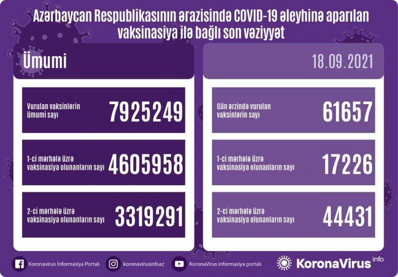 Сколько человек прошли вакцинацию в Азербайджане?
