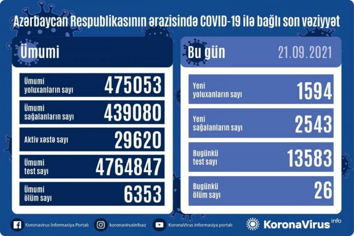 В Азербайджане выявлено еще 1594 случая заражения коронавирусом