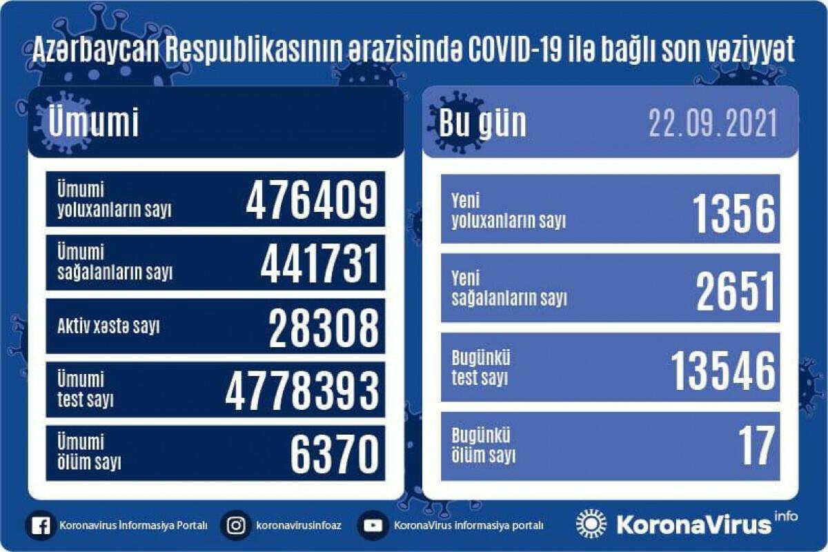 В Азербайджане выявлено еще 1356 случаев заражения коронавирусом