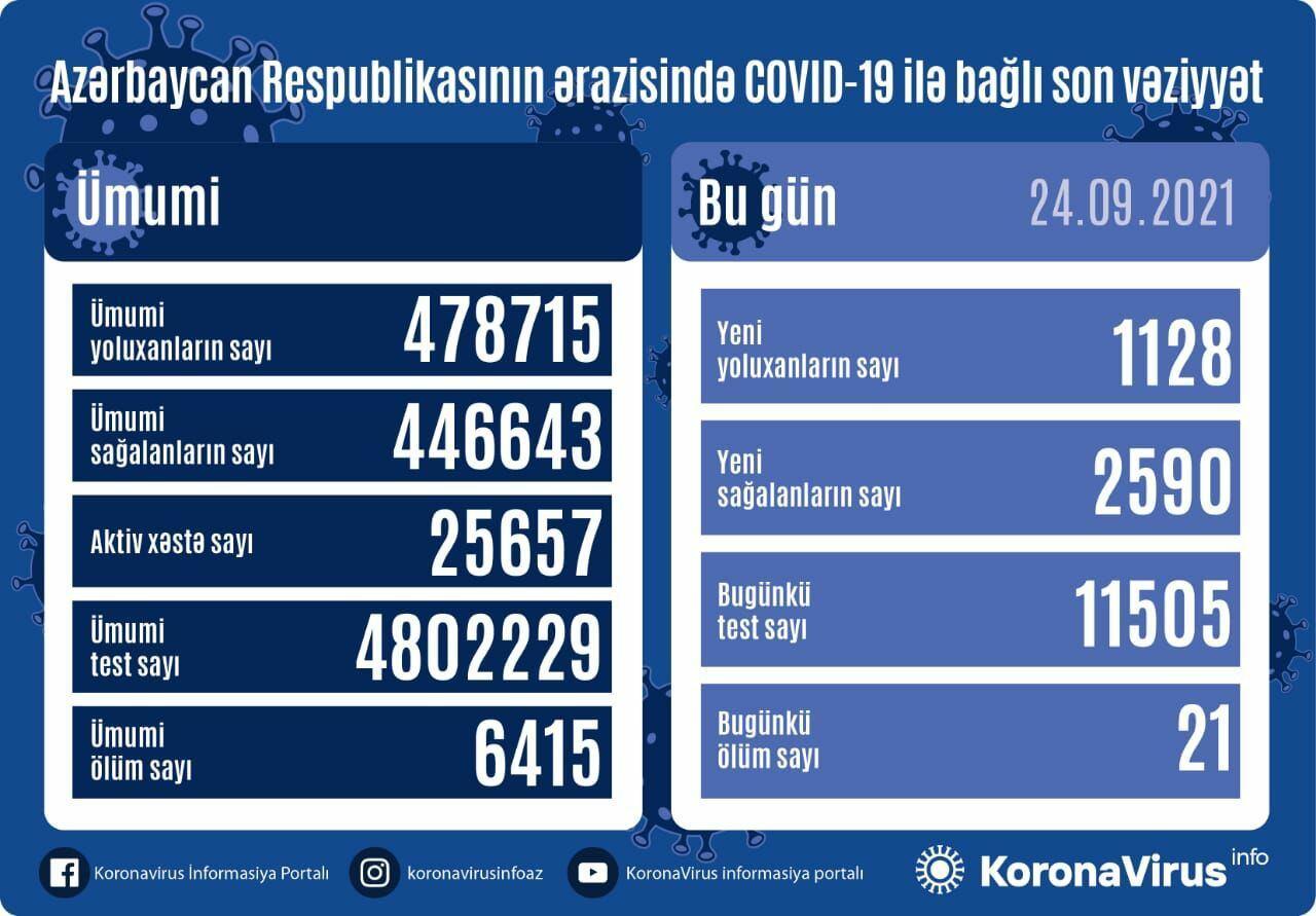 В Азербайджане выявлено еще 1 128 случаев заражения коронавирусом