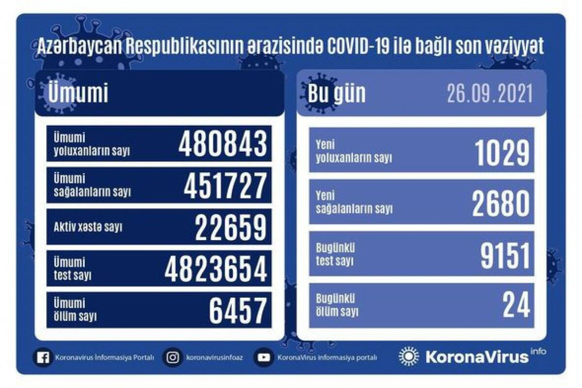 В Азербайджане за сутки выявлено 1 029 случаев заражения COVID-19