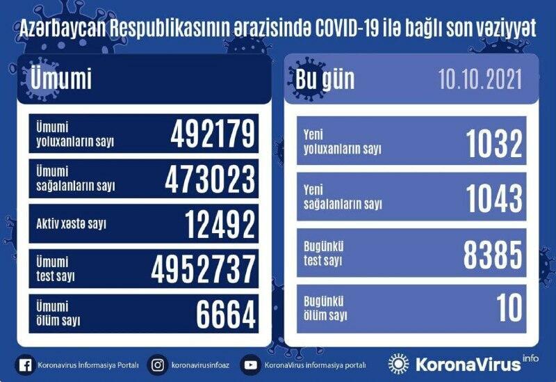 В Азербайджане выявлено еще 1 032 случая заражения коронавирусом