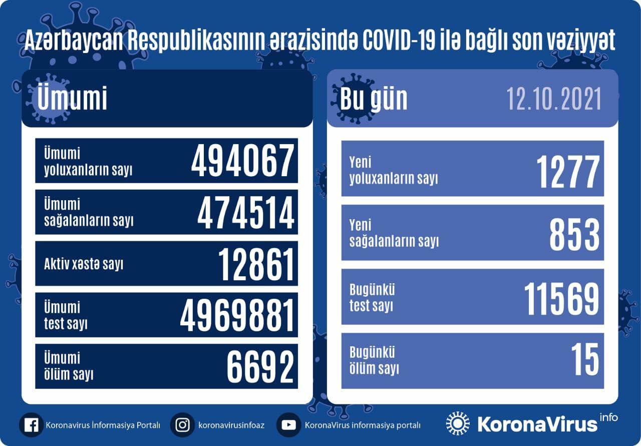В Азербайджане выявлено еще 1277 случаев заражения коронавирусом