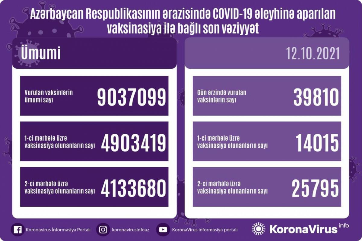 В Азербайджане число использованных вакцин против COVID-19 превысило 9 млн.