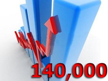 На Day.Az более 140 тысяч уникальных посетителей за сутки