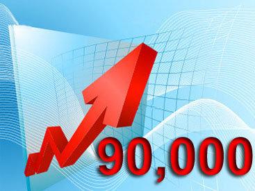 Число уникальных посетителей за сутки на Day.Az превысило 90 тысяч