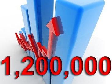 Количество просмотров страниц на Day.Az за сутки перевалило за 1 200 000