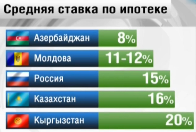 Российский телеканал: самые низкие проценты по ипотеке в Азербайджане – ФОТО - ВИДЕО